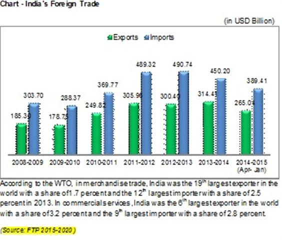 india foreign trade policy India entered into planned development era in 1950's and at that time import substitution was a major element of india's trade and industrial policy 2 in 1950 india's share in the total world trade was 178% which reduced to 06% in 1995.